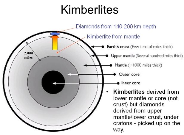 Kimberlite_Deposits_and_Geology_Formation_of_Diamonds