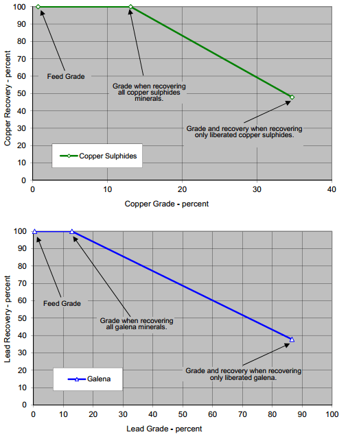 MINERALOGICALLY_LIMITING_GRADE_RECOVERY_CURVES