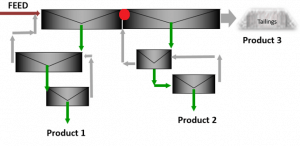Three Product formula circuit