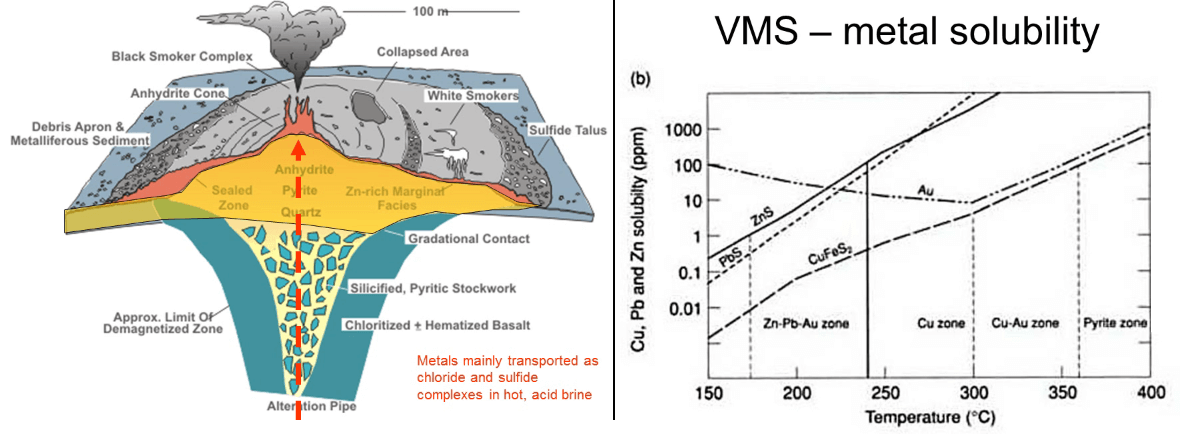 Volcanogenic Massive Sulphide Ore Deposit
