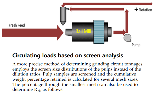 ball mill recirculating load formula