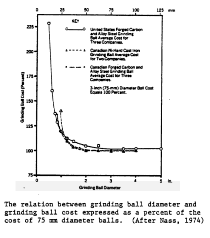 estimate grinding ball cost