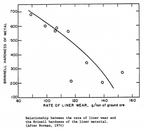 estimate mill liner wear rate