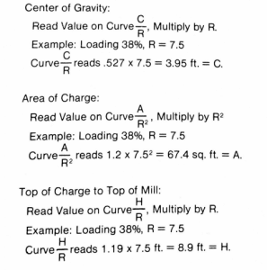 estimate mill steel charge