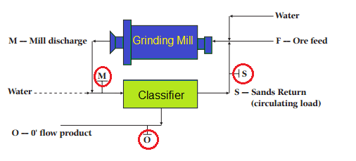 estimate recirculation around cyclone grinding mill and classifier