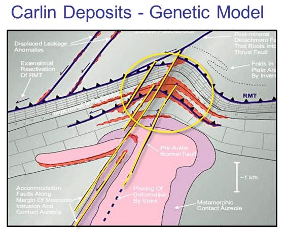 exploring_carlin_gold_deposits_genetic_model