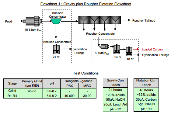 gold recovery process circuits