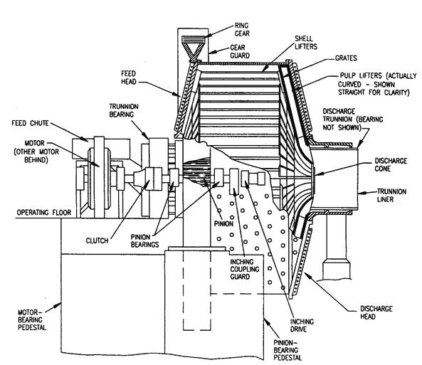 Image result for SAG Mill Components