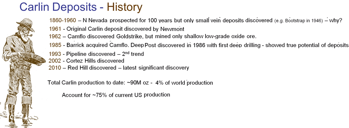 history of carlin trend deposits