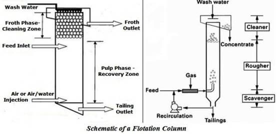 how a column cell works