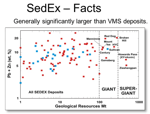 sedex are larger than vms