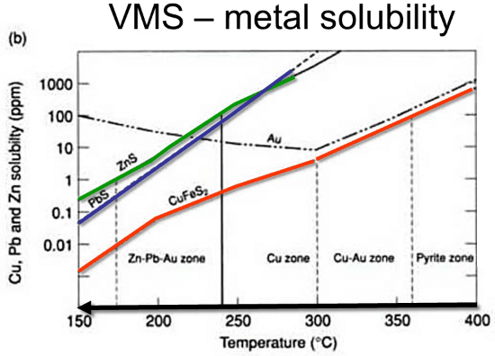 vms solubility