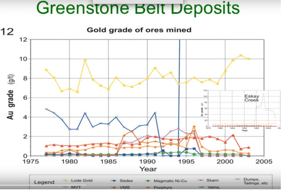 what grade and how rich are greenstone belt deposits