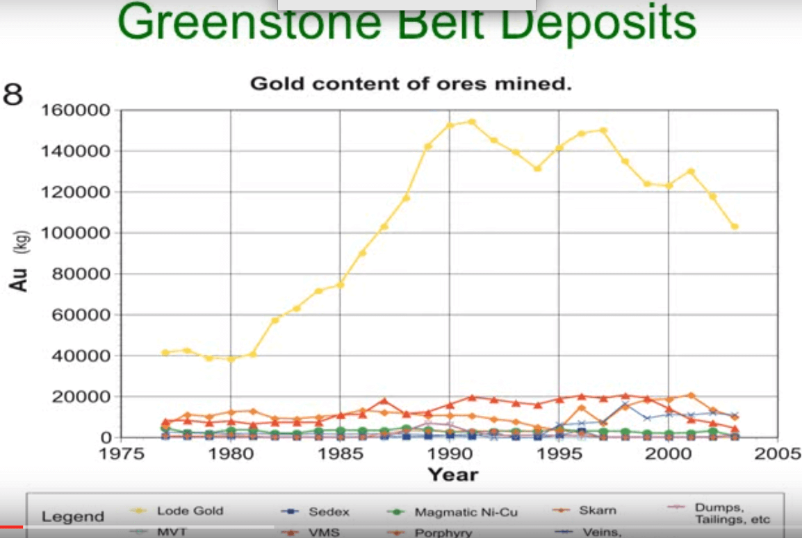 what size are greenstone belt deposits