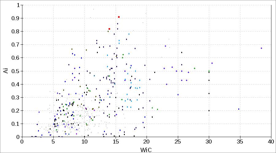 Abrasion Index Ai