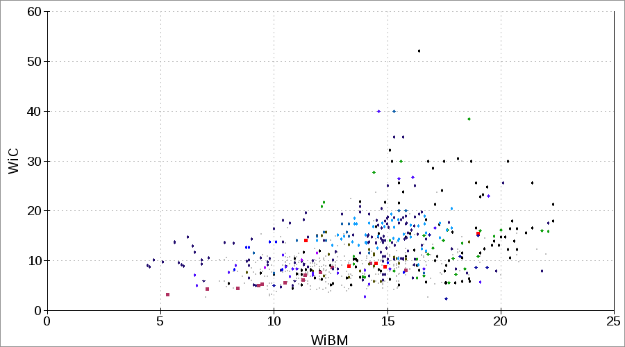 Bond crushing impact work index WiC CWi LEIT or IWi