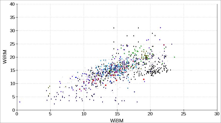 Bond rod mill work index WiRM or RWi
