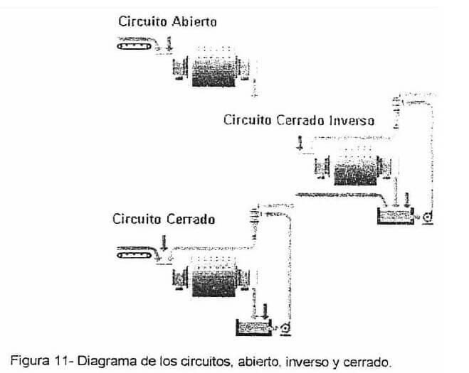 Circuito Abierto Y Cerrado : Circuitos de molienda