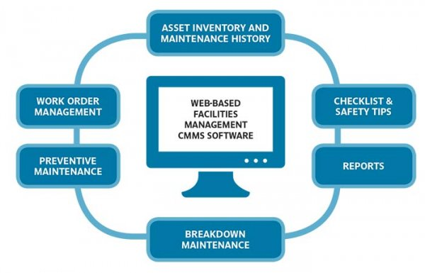maintenance management Asset & maintenance management software increase control and support of all maintenance processes (reactive, planned preventative, just-in-time) to improve cost-efficiency for your organization.