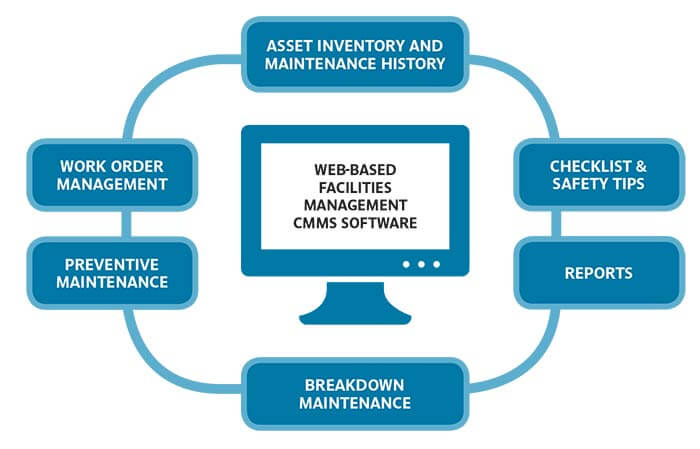 Maintenance Management Systems Amp Procedures