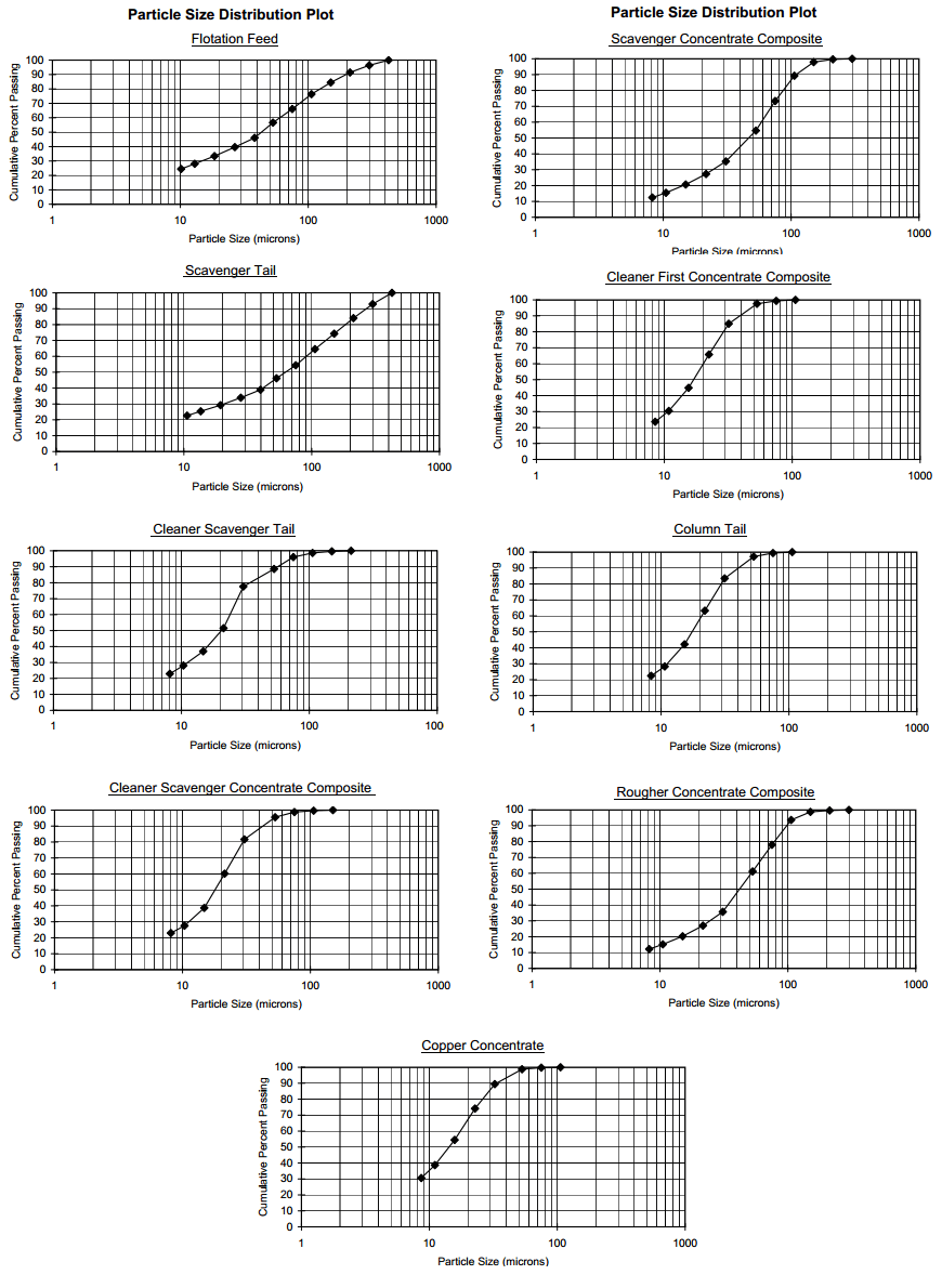 P80-cummulative-passing-size-distribution-charts-graphs