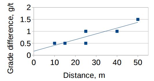 Variogram geometallurgy