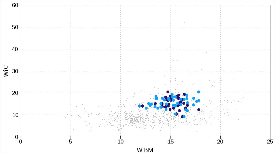 WiC CWi LEIT or IWi Bond crushing impact work index