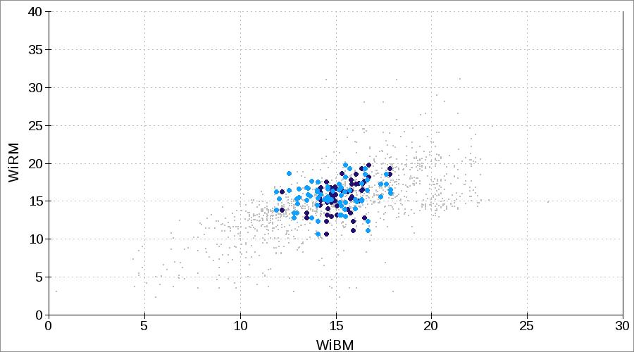 WiRM or RWi Bond rod mill work index