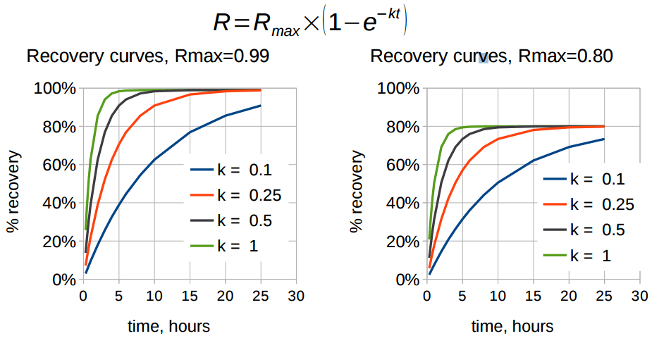 flotation Recovery models