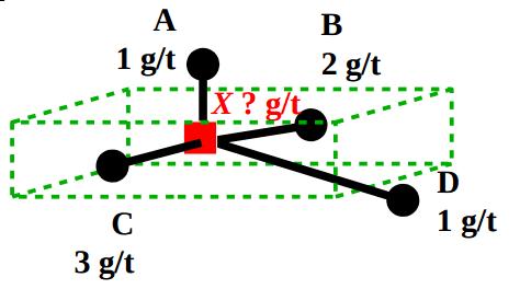 geometallurgical modelling polygon