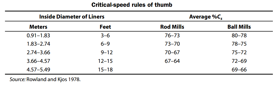 Critical-speed rules of thumb