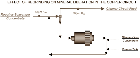 EFFECT OF REGRINDING ON MINERAL LIBERATION IN THE COPPER CIRCUIT