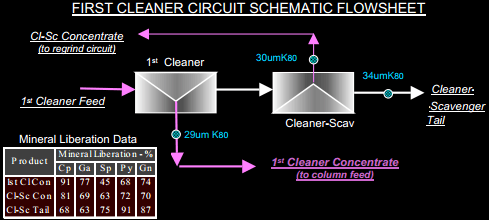 FIRST CLEANER CIRCUIT FLOWSHEET