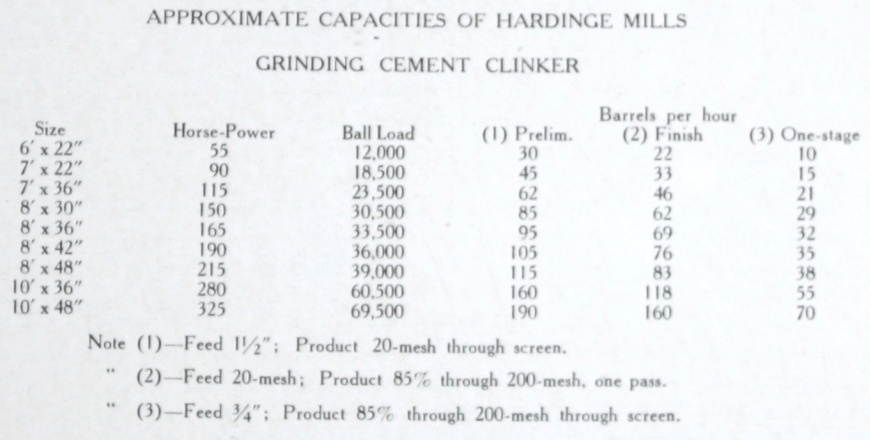 Hardinge_Conical_Ball_Mill_Grinding_Capacity_Table