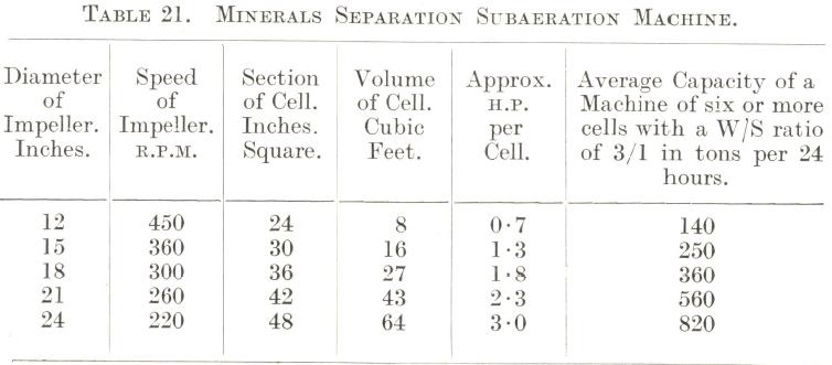 minerals-separation-subaeration-flotation-cells