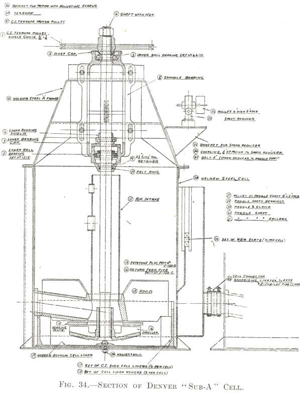 section-of-denver-sub-a-flotation-cell