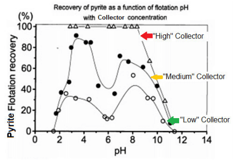 Use_pH_and_Collector_to_control_pyrite_flotation_depression