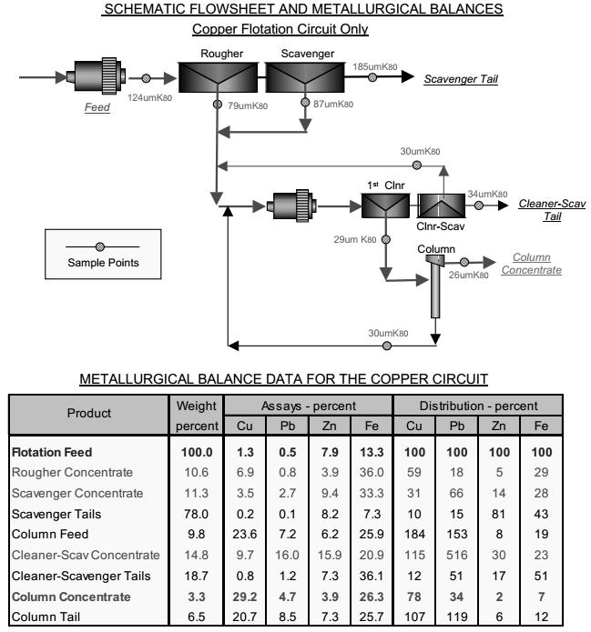 flowsheet-copper-flotation-circuit