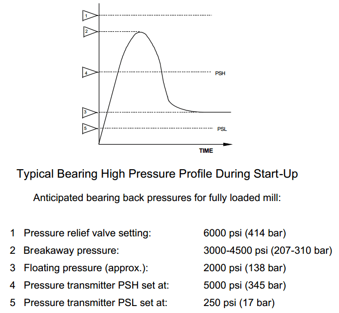 Bearing_High_Pressure_Profile