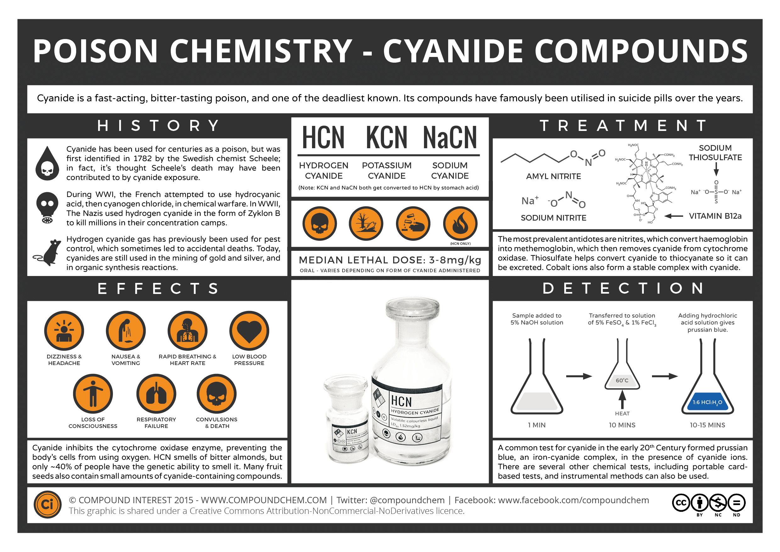 Cyanide-Compounds