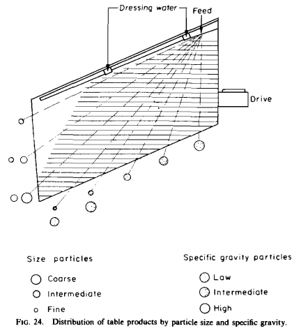 Distribution_of_table_products_by_particle_six_and_specific_gravity