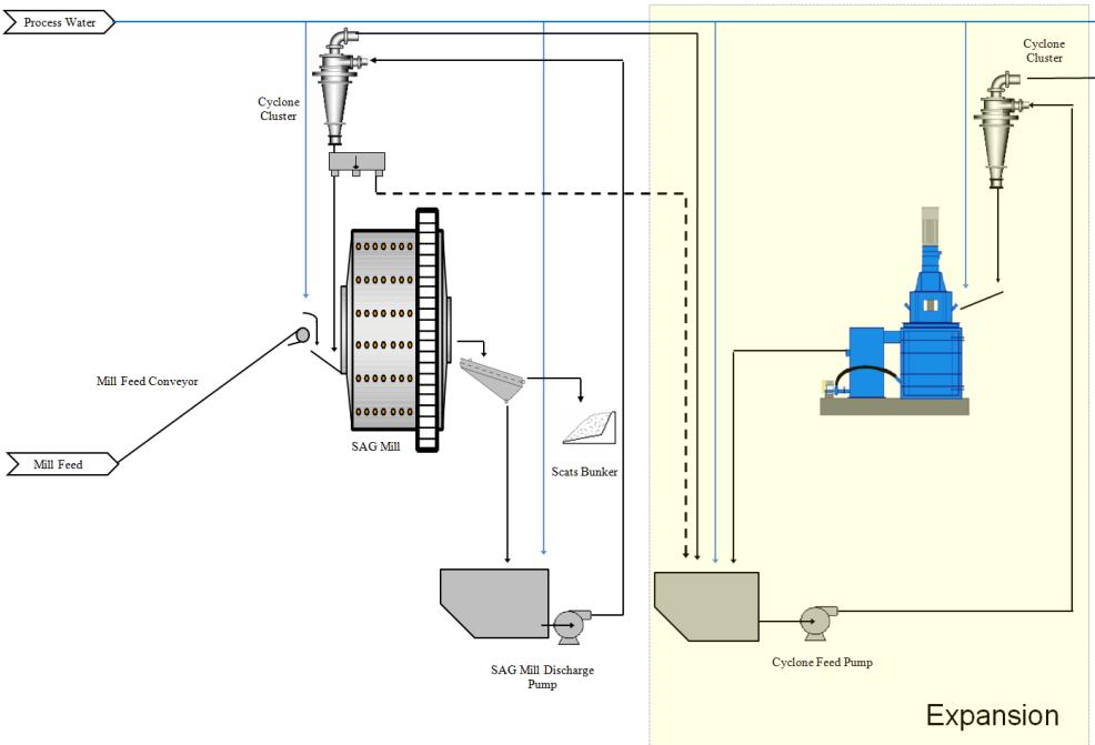 SAG_and_TowerMill_grinding_circuit