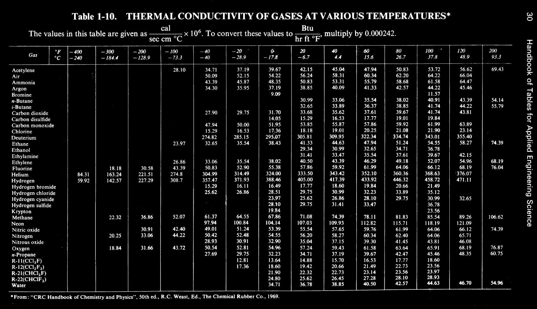 Table 1 10 thermal conductivity of gases at various for 1 to 10 table