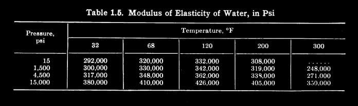 Table 1.5 Modulus of Elasticity of Water in PSI