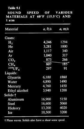 Table 9-1 Sound Speed of Varoius Materials at 60F and 1 atm