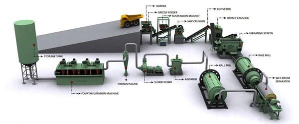 Gold Process Description