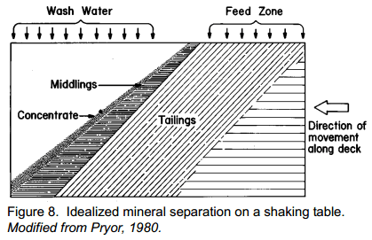 flow_patterns_gold_concentrate_middlings_tailings_on_shaking_table
