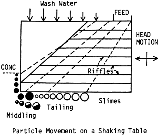 gold particle movement on shaking table