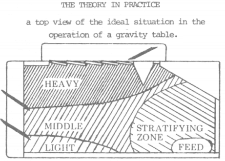 gold_gravity_table