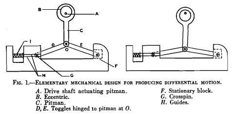 gold_table_shaking_mechanism